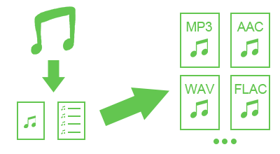how to convert spotify playlist to play music