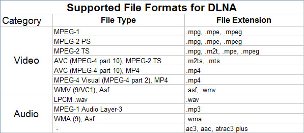 dlna supported file types