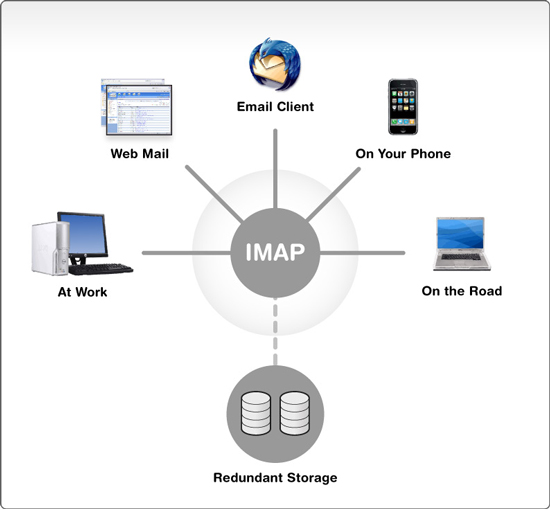 imap technology of  gmail