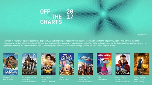 Best iTunes Charts: 2017 Bestselling Movies on iTunes Store